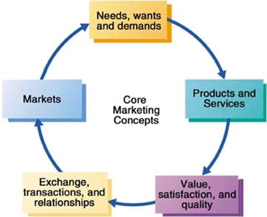 9 core concepts of marketing 2002-03-20  marketing strategy: key concepts 5 product scope: goods, services, experiences, events, persons, places, properties, organizations, information and ideas product levels: core benefits basic product: to satisfy core benefit.